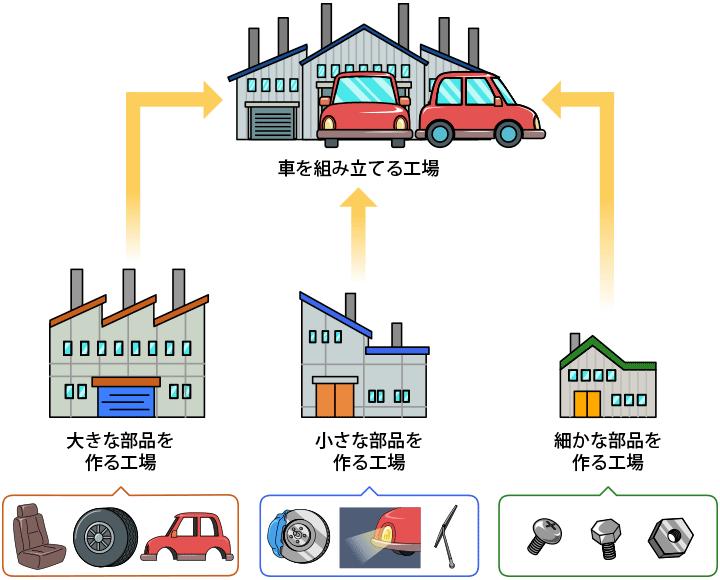 車のひみつ 日本の車づくり 日立キッズ 2020 車の部品 キッズ