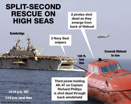 navy seals somalia   Navy Seals: 3 - Somali Pirates: 0