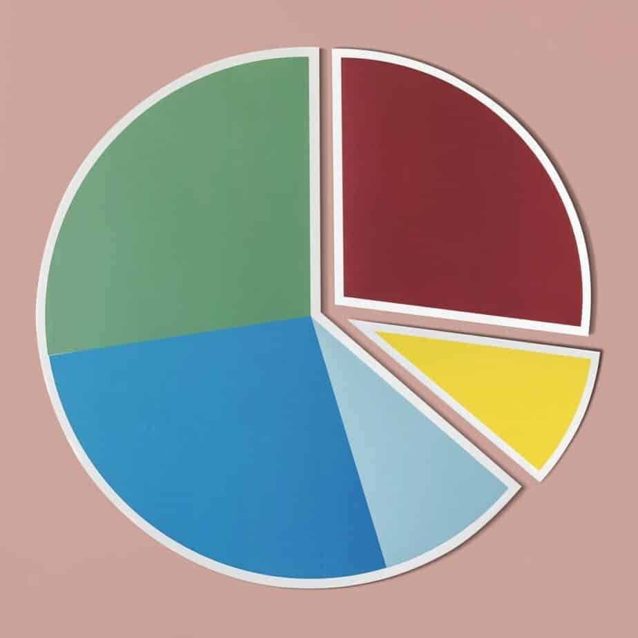 Dave ramseys budget percentages method explained be