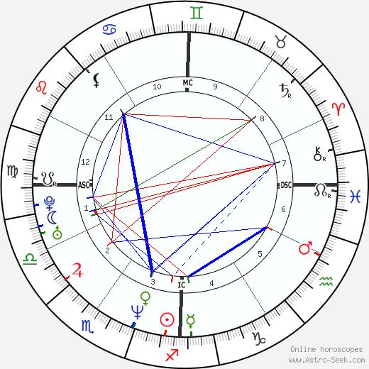 Jay Z Birth Chart Horoscope Born 4 Dec 1969 Sagittarius Sun