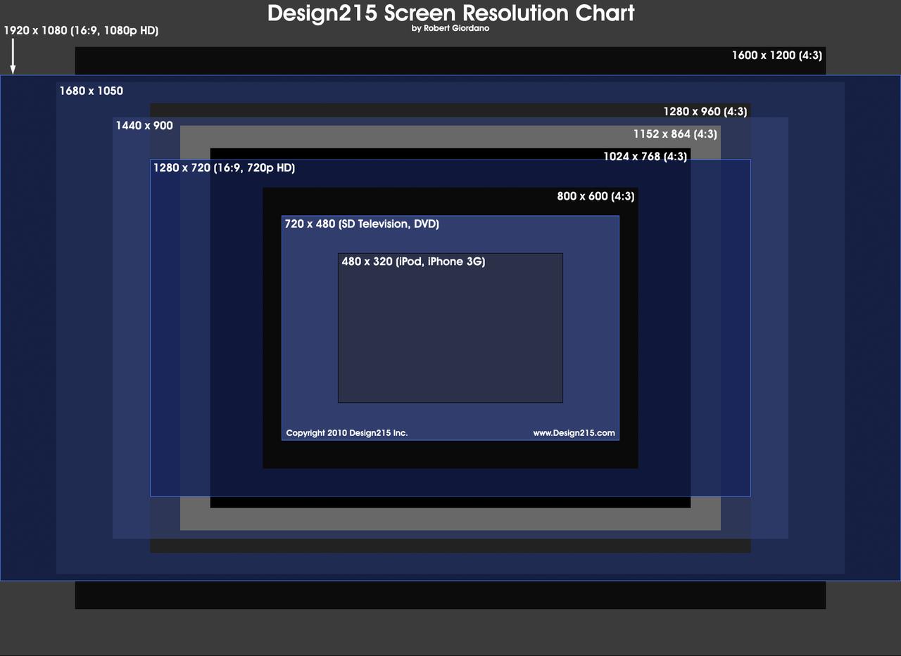Screen Resolution Chart