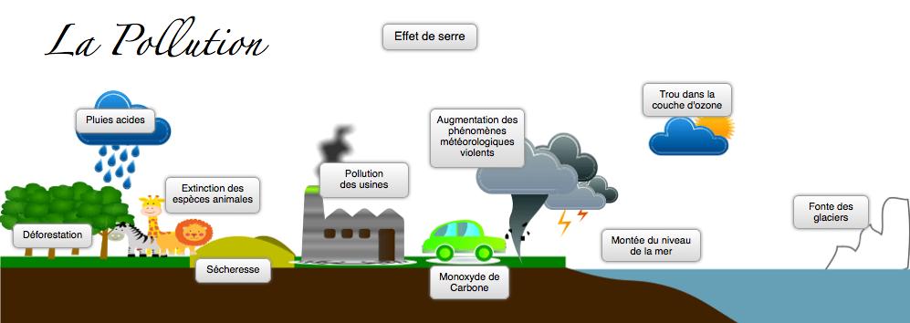 Resultado de imagen de pollution vocabulaire
