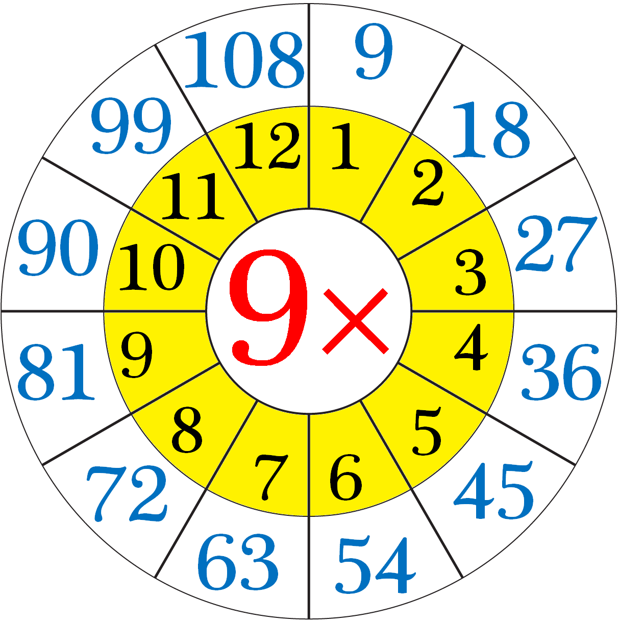 Multiplication Table Of 9 Con Immagini