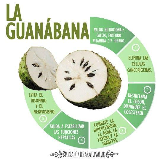 Propiedades de la guanabana para bajar de peso