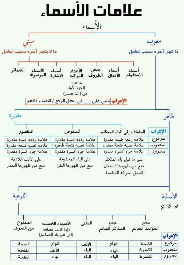 Pin By Abdulrahman Alghamdi On اللغة العربية Learn Arabic Language Arabic Language Learn Arabic Online
