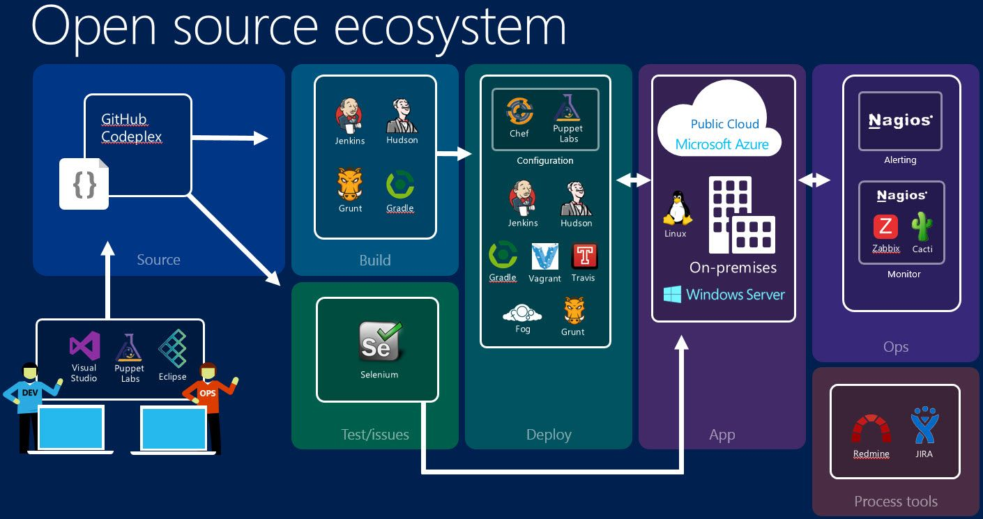 Microsoft Azure and DevOps Public cloud, Microsoft