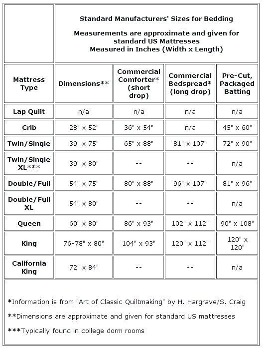 Random Profile New Quilt Size Chart Quilt Sizes Crib Quilt Size
