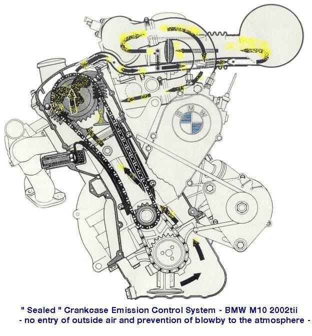 M10 tii crankcase venting | Bmw 2002, Bmw 2002 tii, BmwPinterest