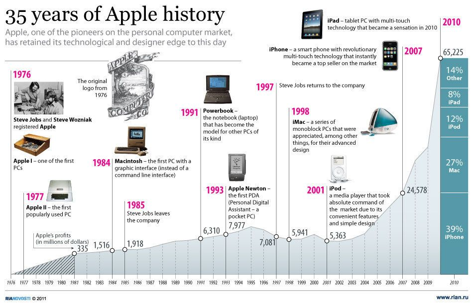 35 years of Apple history | Fun Facts About Technology | Pinterest ...