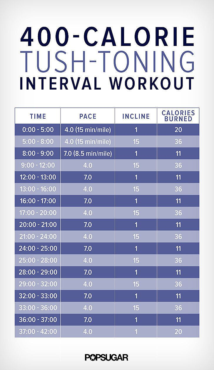 Day 2: Tush-Toning Interval Workout + 20-Minute Ab Workout