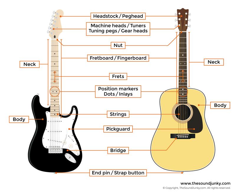 Pin On Guitars Gear