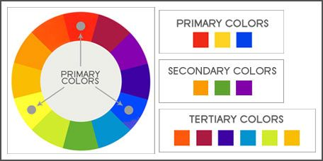 Color Wheel And Schemes