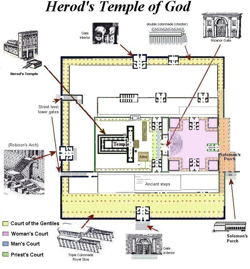 jewish temple | Jewish+temple+diagram | Places to Visit ...