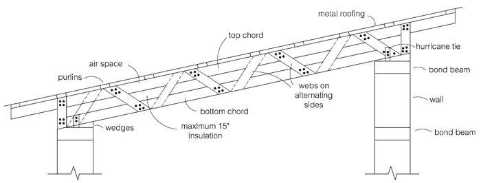 Parallel Chord Pallet Trusses