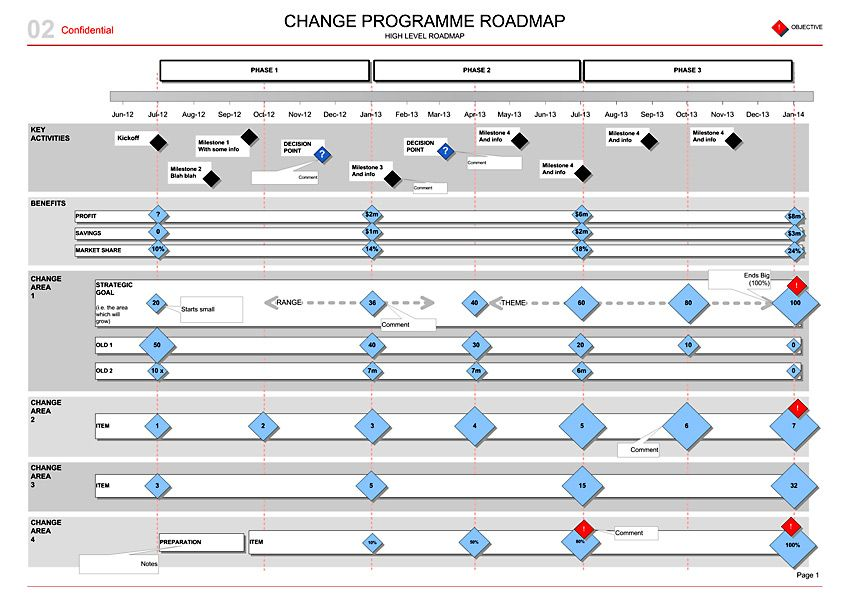 Change Programme Roadmap Transitions  Benefits Template Visio