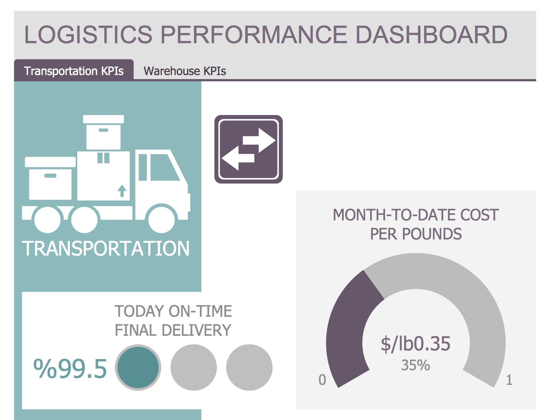 Kpi Examples For The Logistics Industry Datapine - oc-ubezpieczenia info