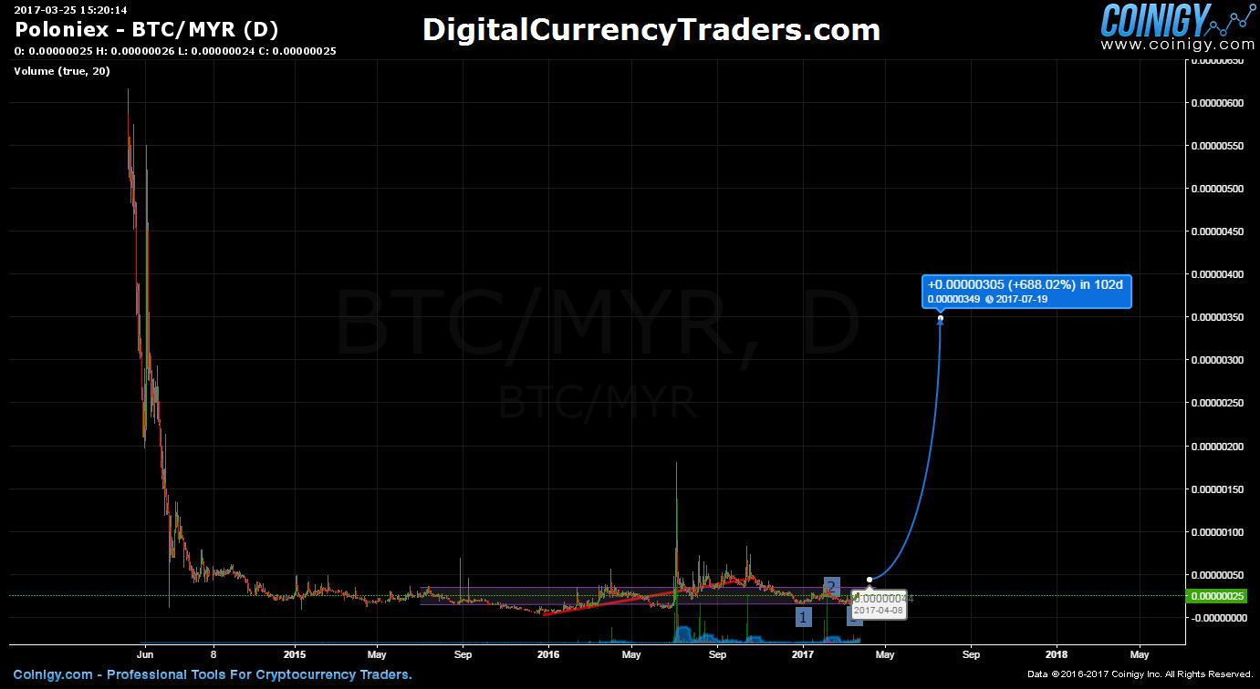 bitcoin day trading forum)