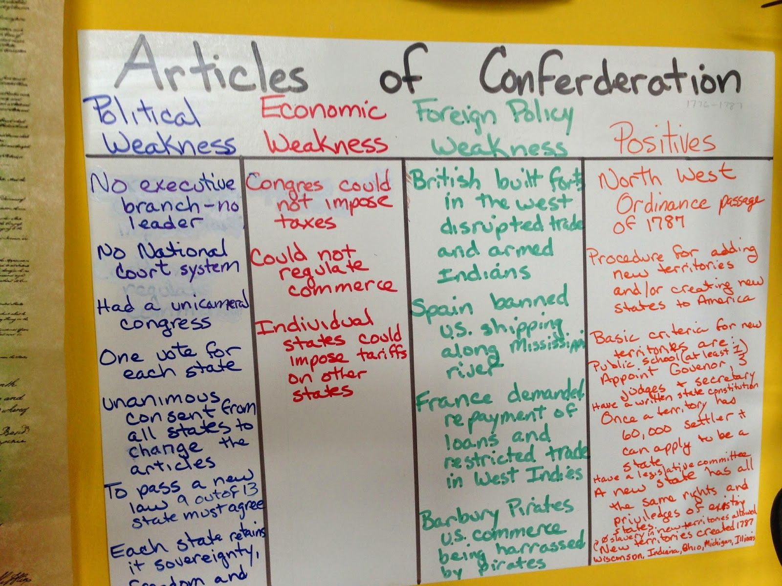 The Articles Of Confederation Activity