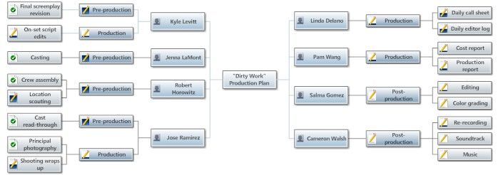 Production plan assignment view workflows pinterest video film and video production planning is easier with the right tools how to use project charts mind maps and timelines to plan out the entire production ccuart Choice Image