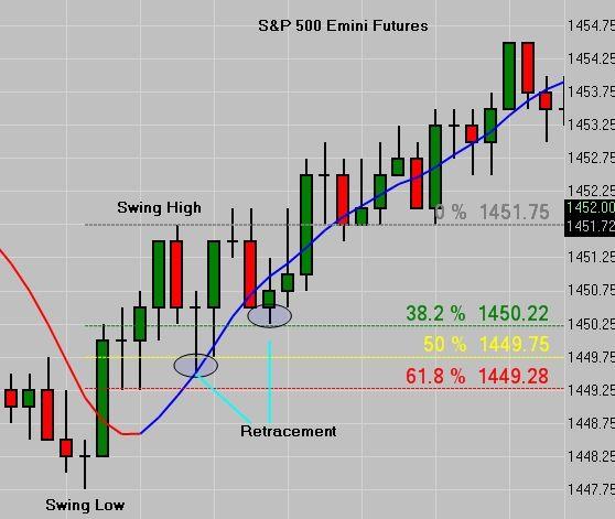 Emini Trading Fibonacci Tips For Emini Futures Trading This