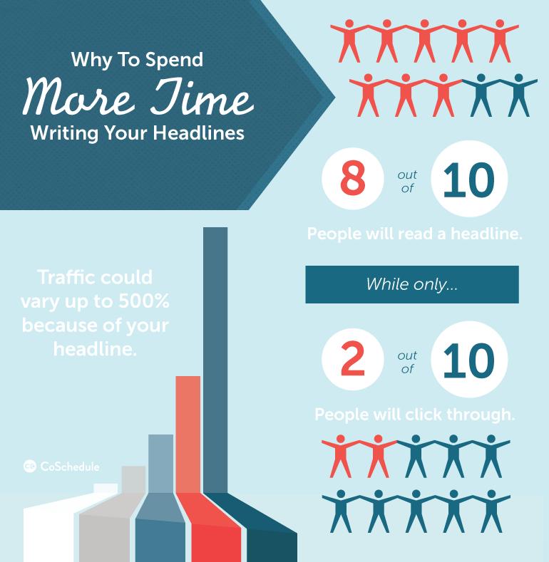 33 Easy Ways To Write A Headline http://coschedule.com/blog/write-a-headline/?utm_content=buffer79ae4&utm_medium=social&utm_source=pinterest.com&utm_campaign=buffer  #Tips #ContentMarketing