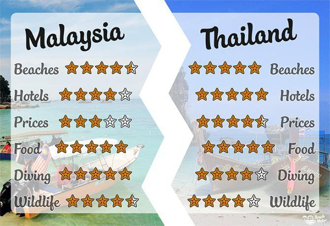 Malaysia Or Thailand Beachmeter Thailand Beaches Travel And Tourism Traveling By Yourself