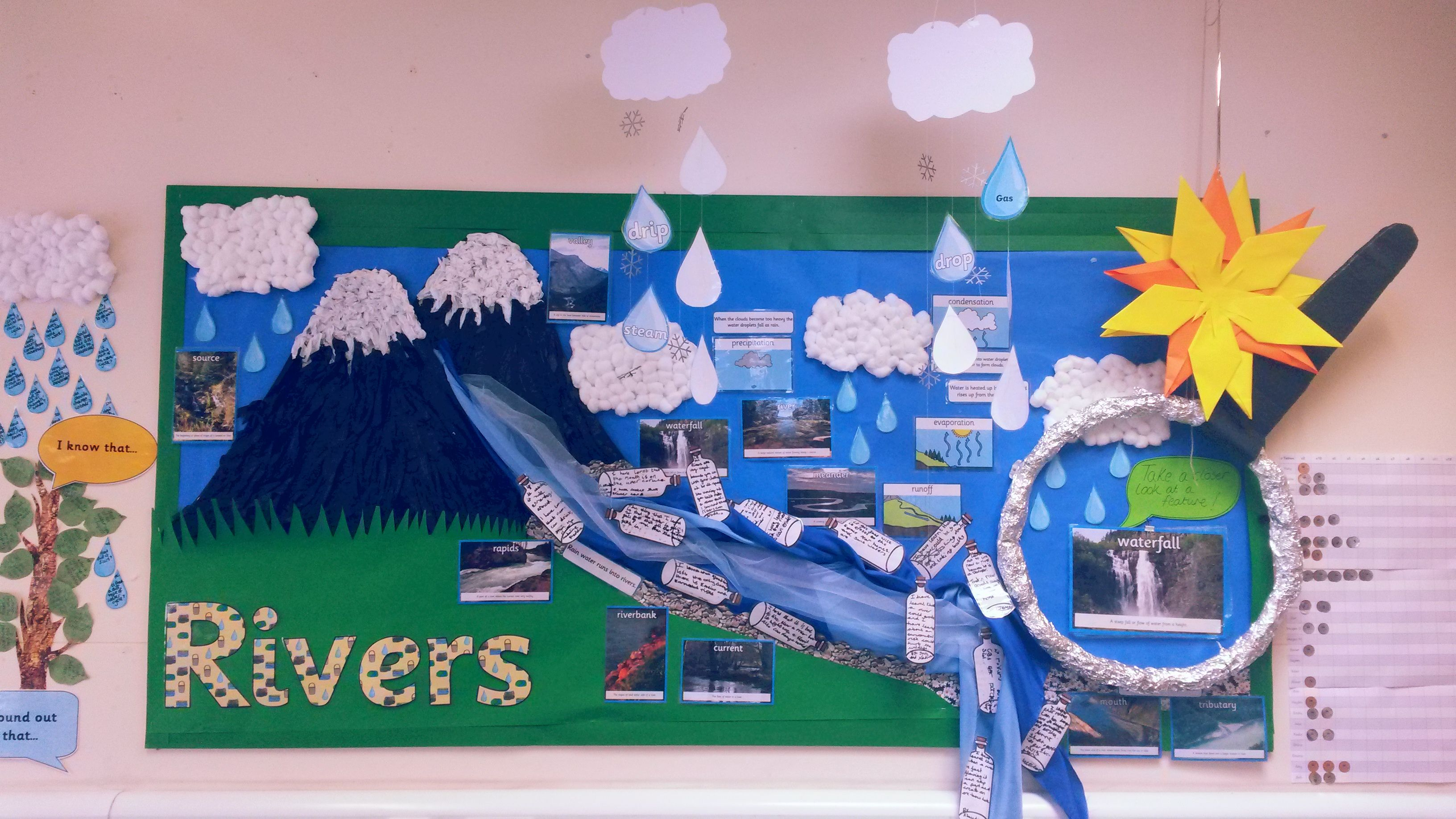 Ks2 Water Cycle Geography Display Using Cotton Wool For