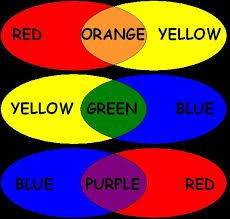 PROCESS COLORS The four primary colors used for commercial printing and  color photography: cyan,