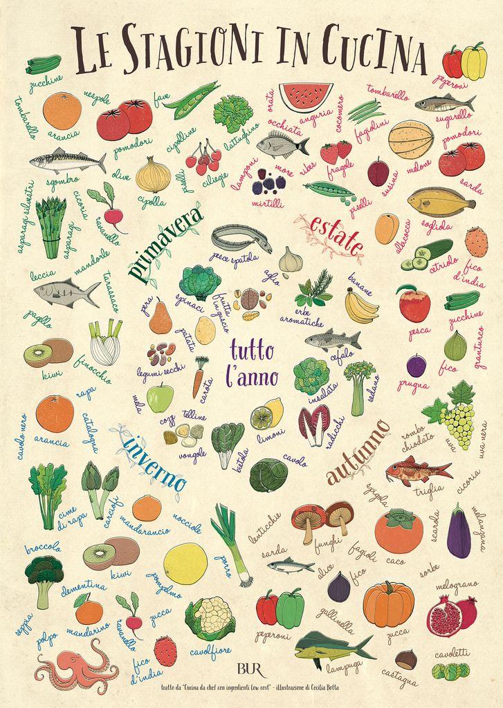 Le stagioni in cucina - Trovato su http://it.julskitchen.com ...