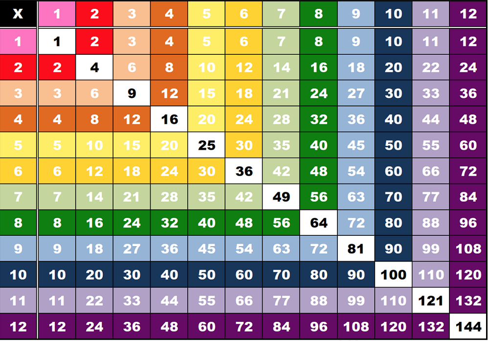 1 12 Times Table Color Multiplication Chart Multiplication Chart Times Table Chart Times Tables