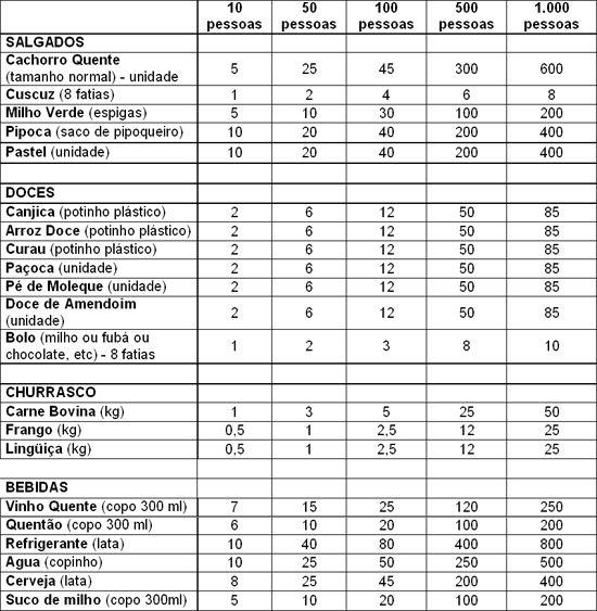tabela quantidade comida Festa Junina Arraiá 5821c684af7