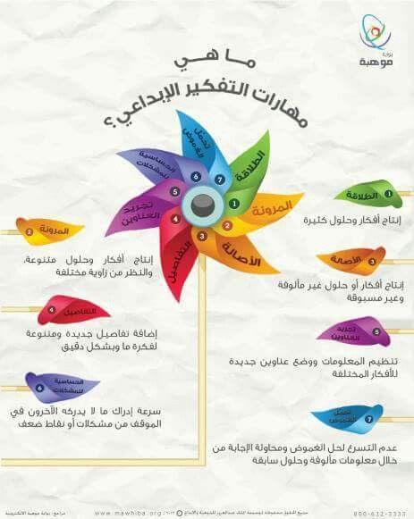 مهارات التفكير الإبداعي Learning Websites Active Learning Strategies Life Skills