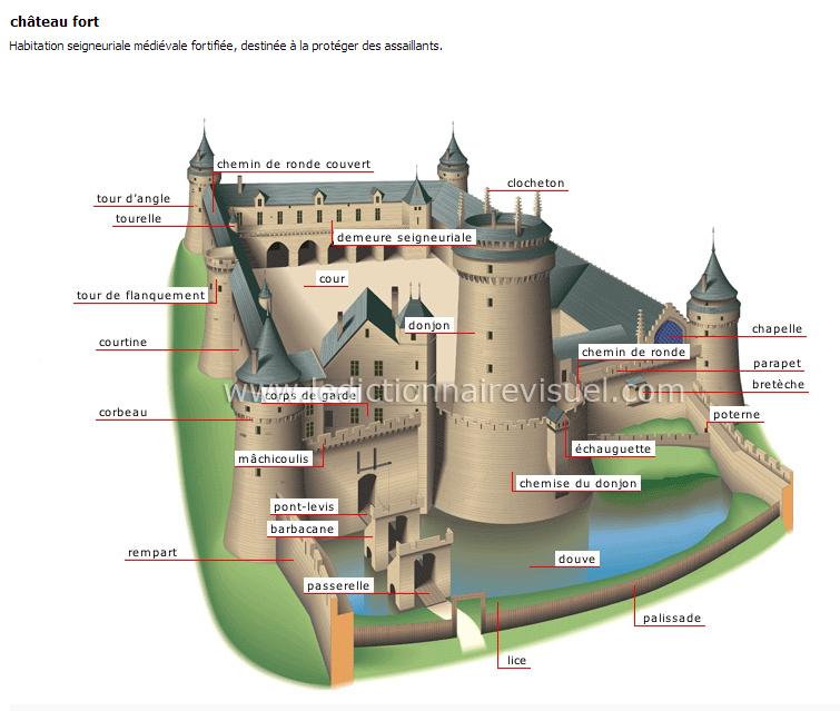 Très Vocabulaire du château-fort | Le coin des instit' primaires  DR26