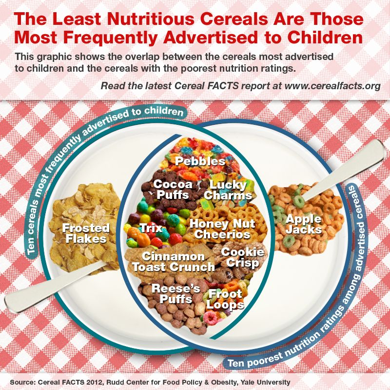 Cereal FACTS 2012: Least Nutritional Cereals That Are
