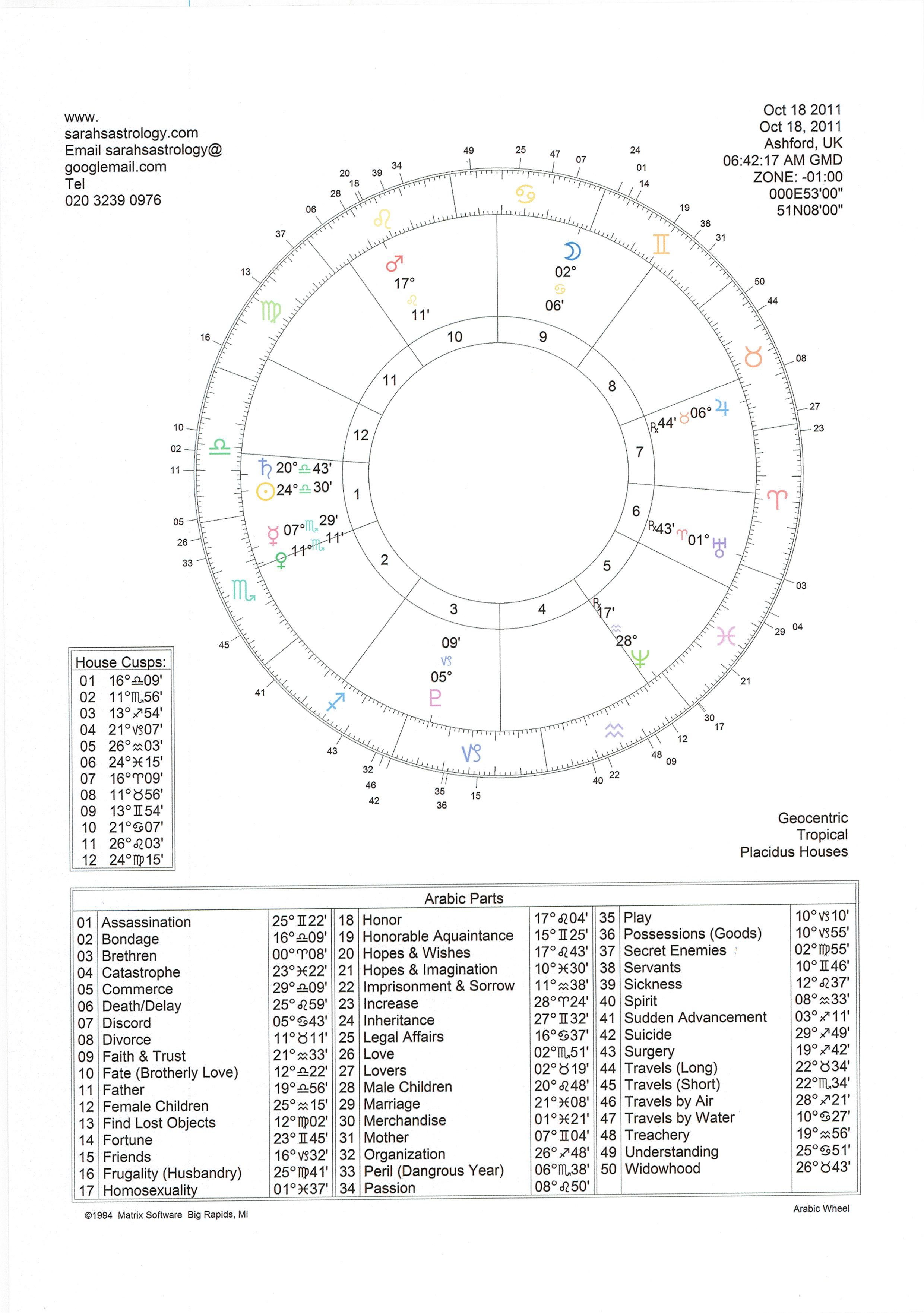 This is a sample of an Arabic Parts astrology chart that is