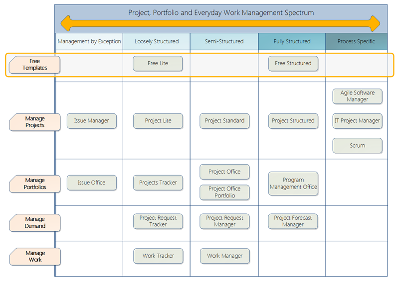 Free Sharepoint Project Management Templates  Project Management