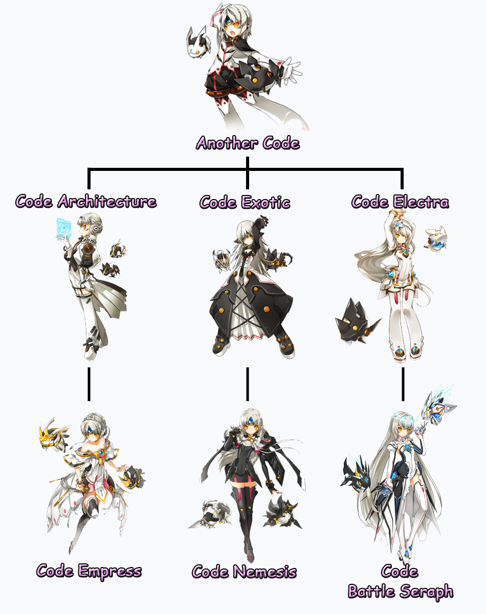 Game Design Character Classes : Elsword add and eve google search collection