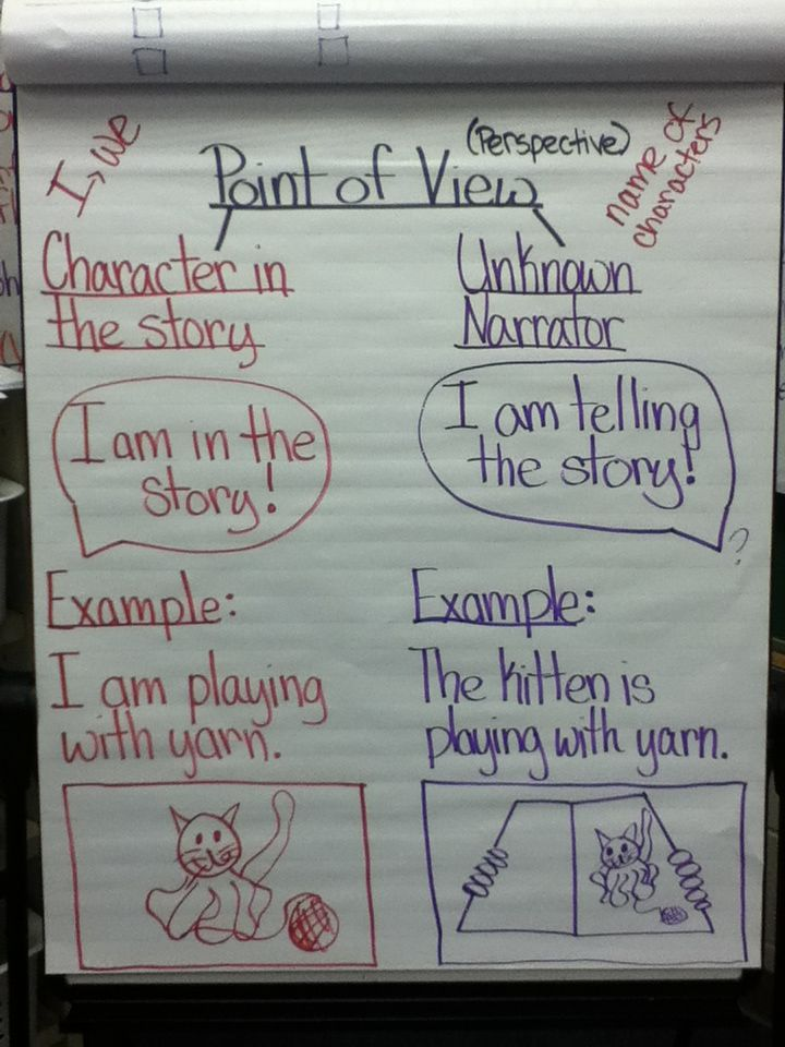 Image result for Who is telling the story first grade anchor chart