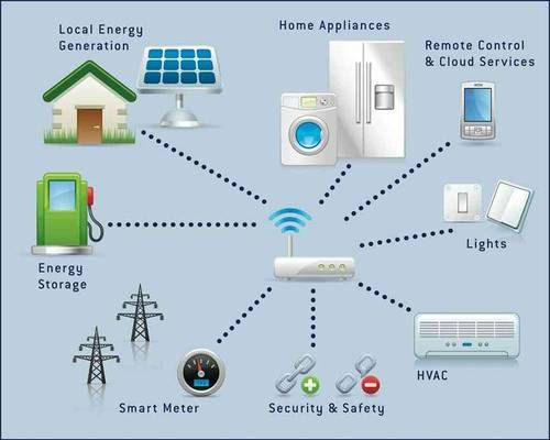 Image result for IoT In Energy Grid Management
