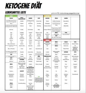 Ketogene Diät - Ketogene Ernährung Ernährungsplan  Diät