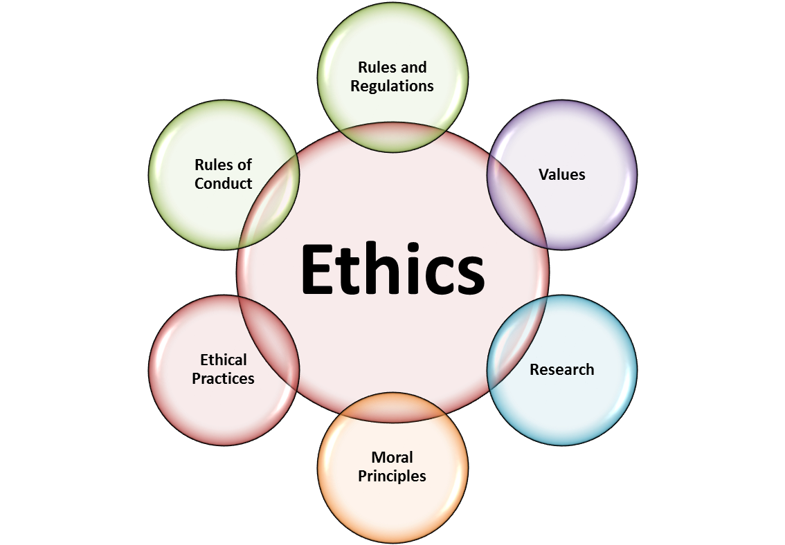 LibGuides: PHIL 385: Engineering Ethics: Codes of Ethics
