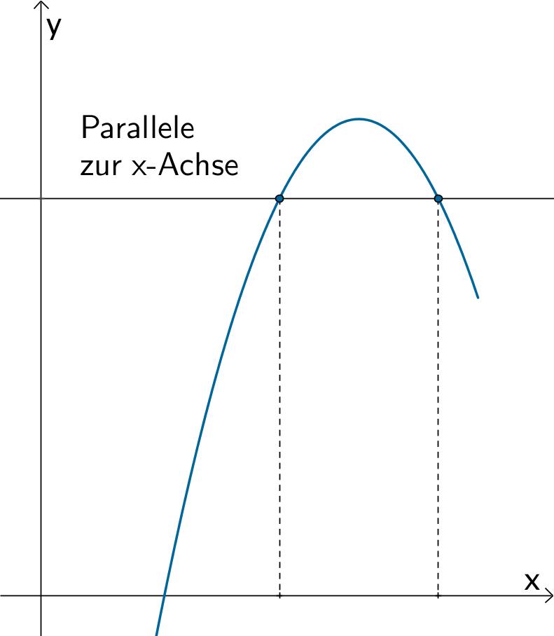 Graph einer nicht umkehrbaren Funktion