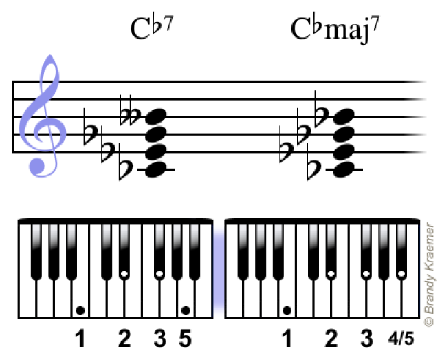 Major Seventh Chords For Piano Pianos