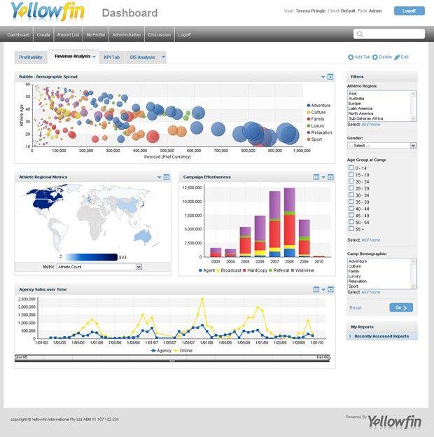 bi dashboard best practices Top Business Intelligence dashboard design best practices (Part One ...