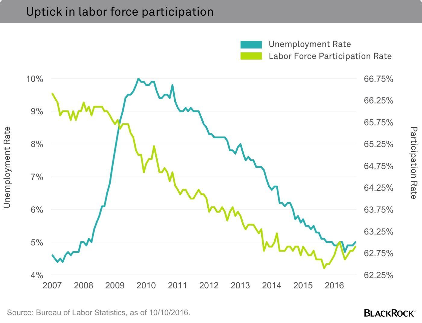 Many market watchers interpreted the September U.S. jobs report as a bit of a disappointment, as jobs growth came in slightly weaker than expected. But I think