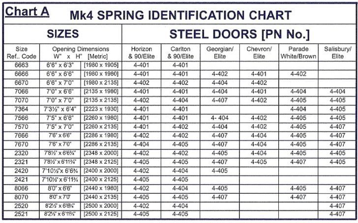 repair conversion full image for opener torsion chart doors door garage spring sale