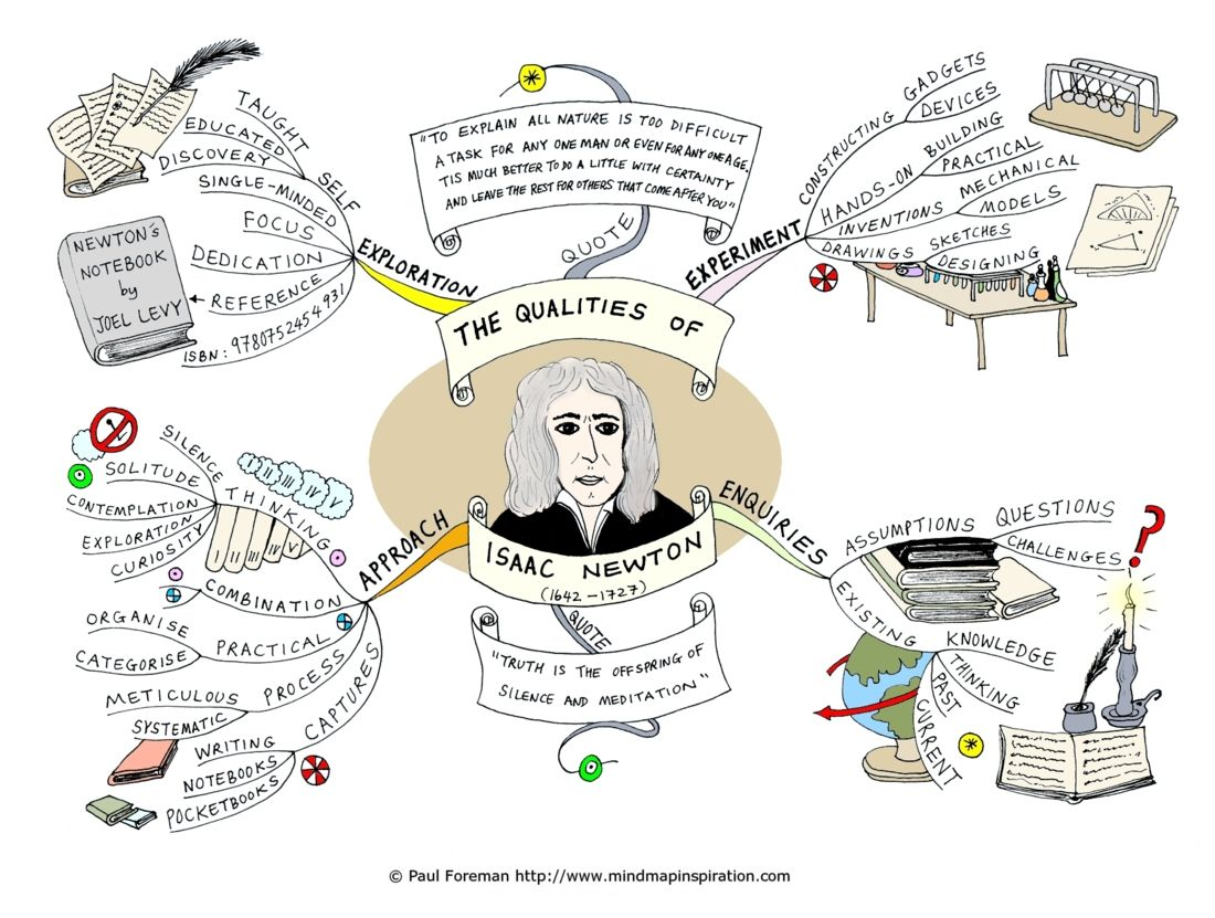 Isaac Newton Inventions Mind Map Art Creative Mind Map Mind Map