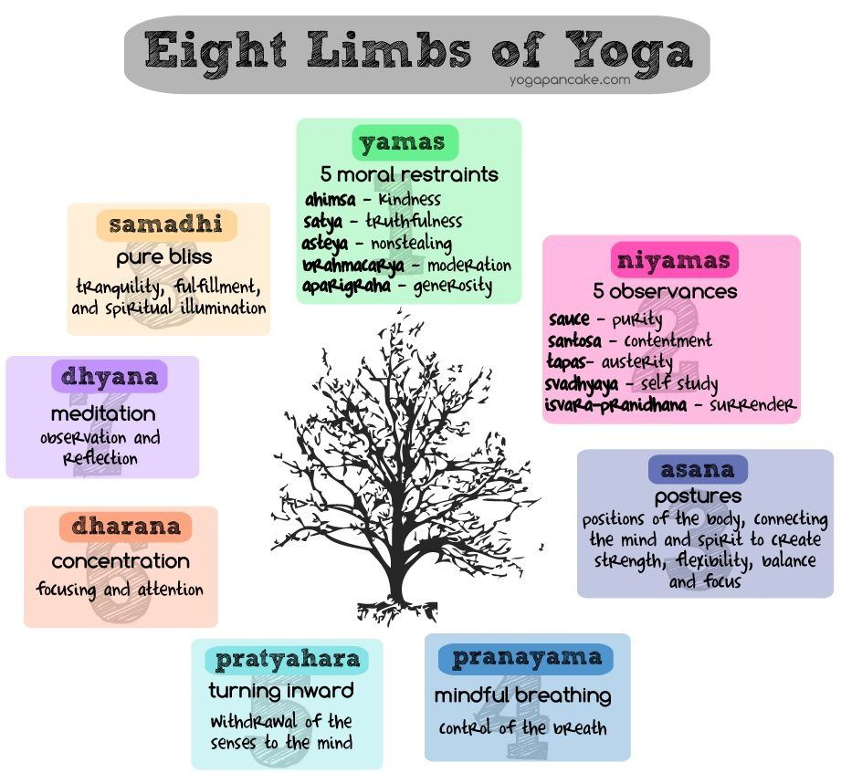 8 limbs of yoga~ colors of the chakras~soul~O