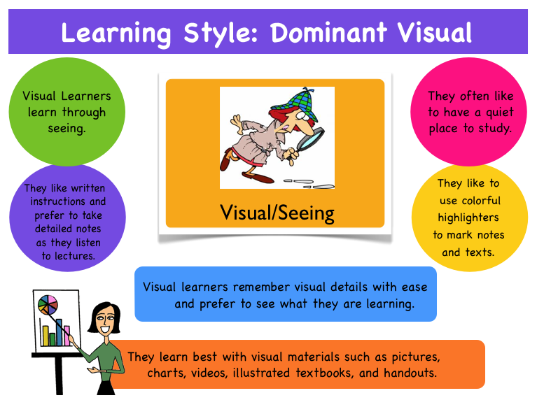 17 Best images about Learning Styles on Pinterest | Charts ...