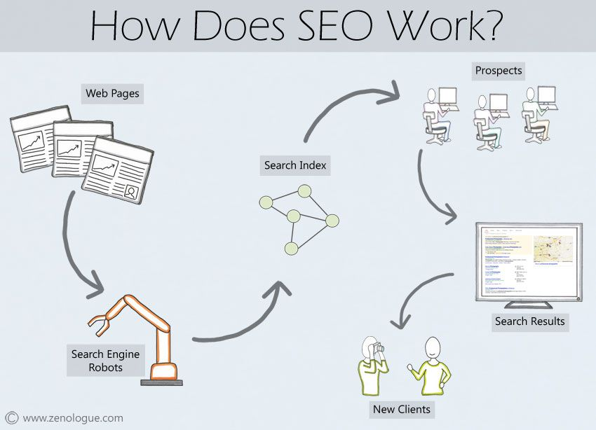 How does SEO work? Get your photography marketing under